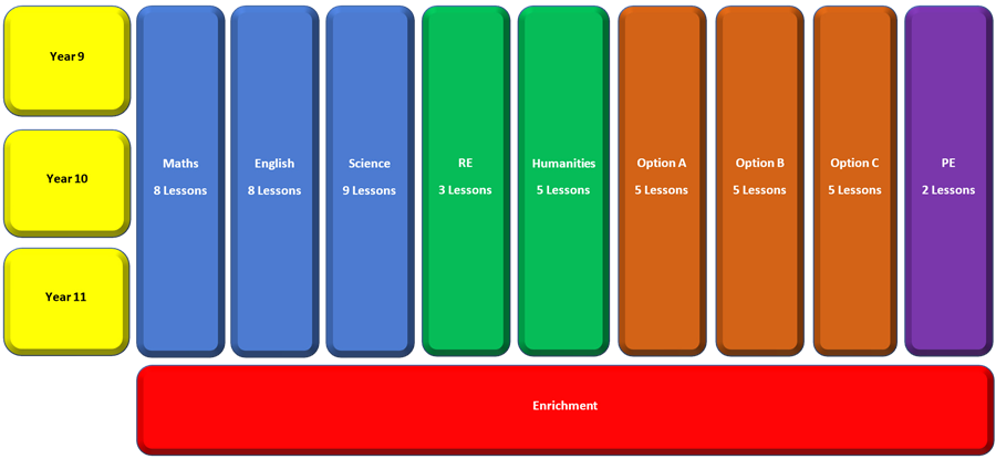 Key Stage 4 Curriculum